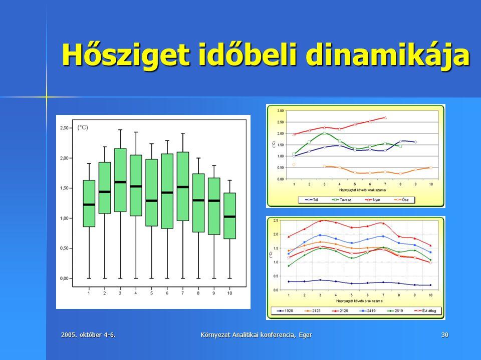 2005. október 4-6.Környezet Analitikai konferencia, Eger30 Hősziget időbeli dinamikája