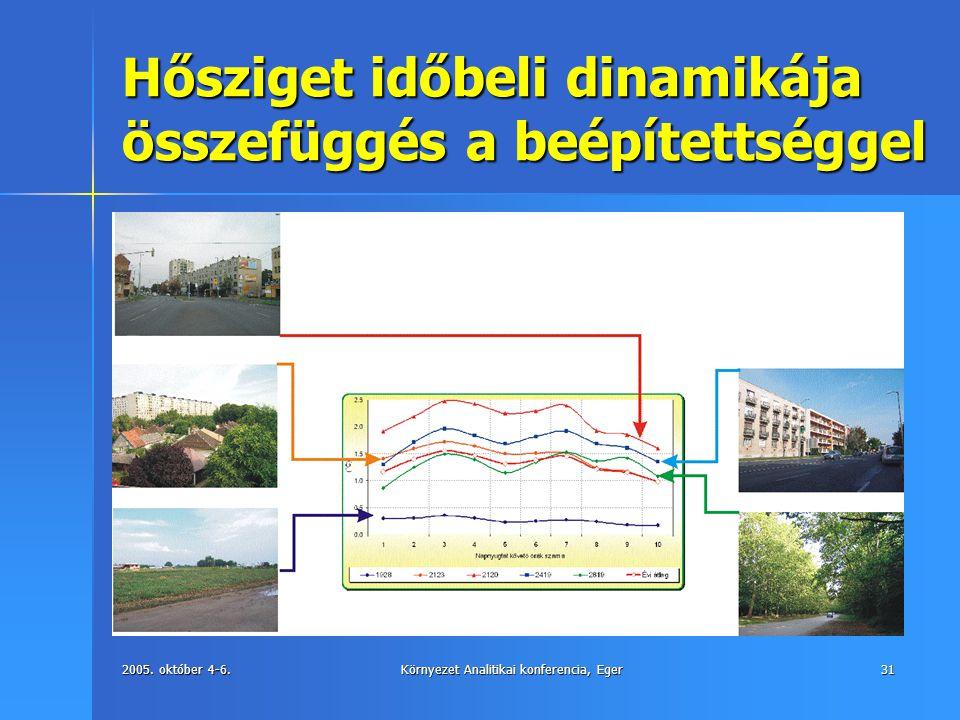 2005. október 4-6.Környezet Analitikai konferencia, Eger31 Hősziget időbeli dinamikája összefüggés a beépítettséggel
