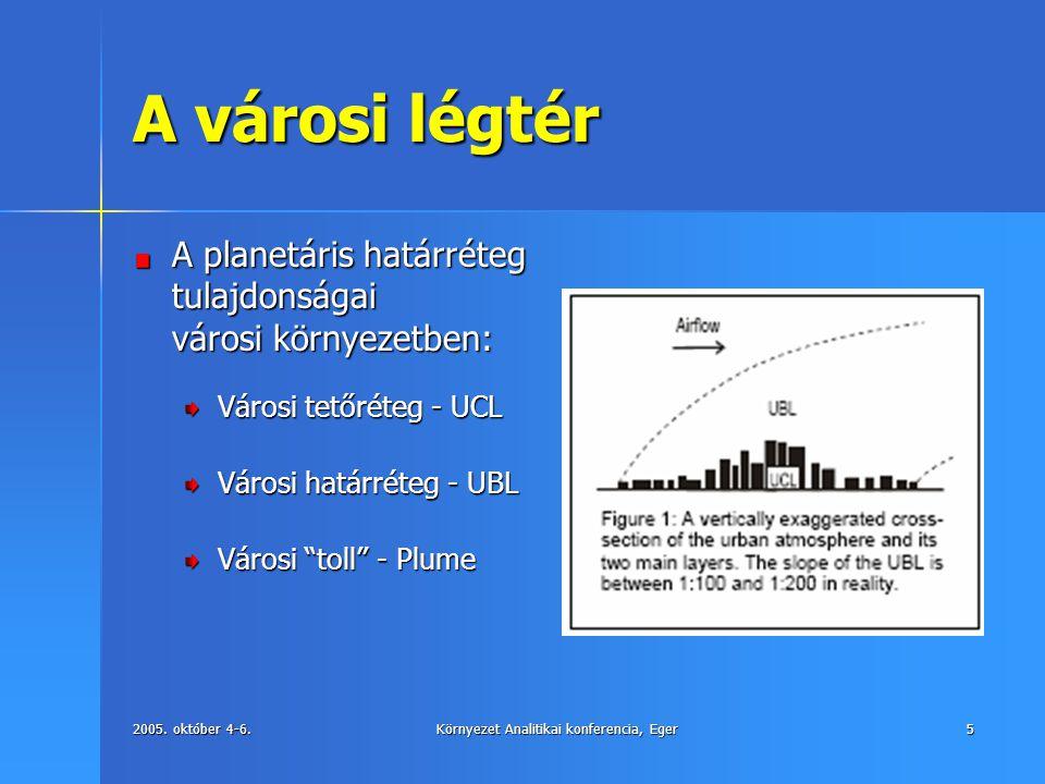 2005. október 4-6.Környezet Analitikai konferencia, Eger5 A városi légtér A planetáris határréteg tulajdonságai városi környezetben: Városi tetőréteg