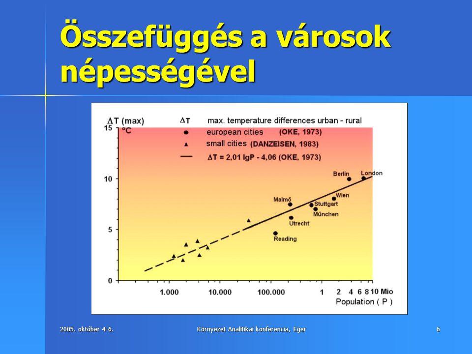 2005. október 4-6.Környezet Analitikai konferencia, Eger6 Összefüggés a városok népességével