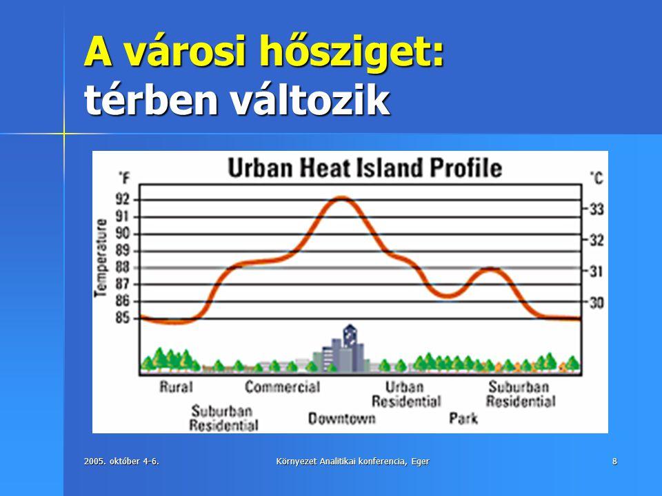 2005. október 4-6.Környezet Analitikai konferencia, Eger8 A városi hősziget: térben változik