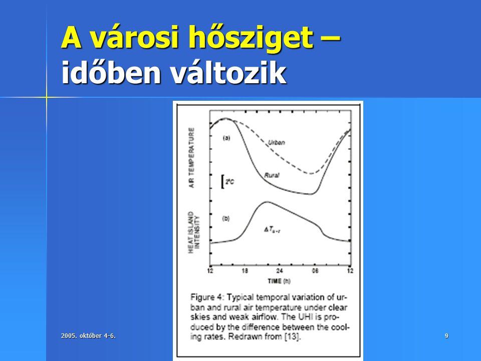 2005. október 4-6.Környezet Analitikai konferencia, Eger9 A városi hősziget – időben változik
