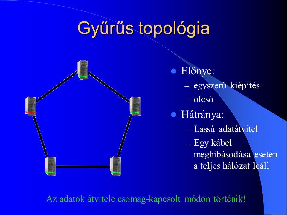 Gyűrűs topológia  Előnye: – egyszerű kiépítés – olcsó  Hátránya: – Lassú adatátvitel – Egy kábel meghibásodása esetén a teljes hálózat leáll Az adatok átvitele csomag-kapcsolt módon történik!