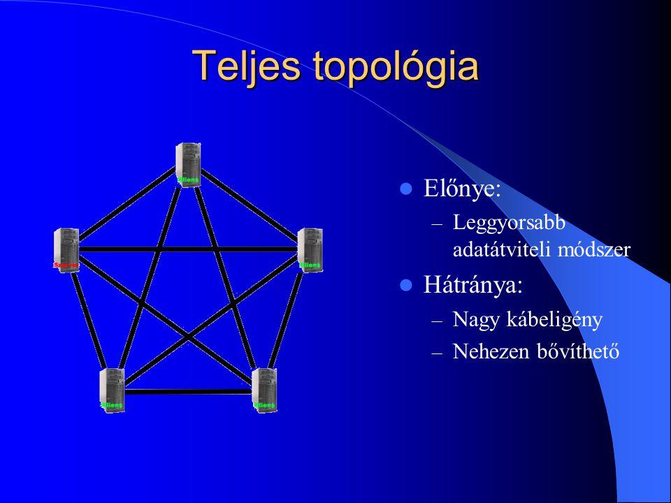 Teljes topológia  Előnye: – Leggyorsabb adatátviteli módszer  Hátránya: – Nagy kábeligény – Nehezen bővíthető