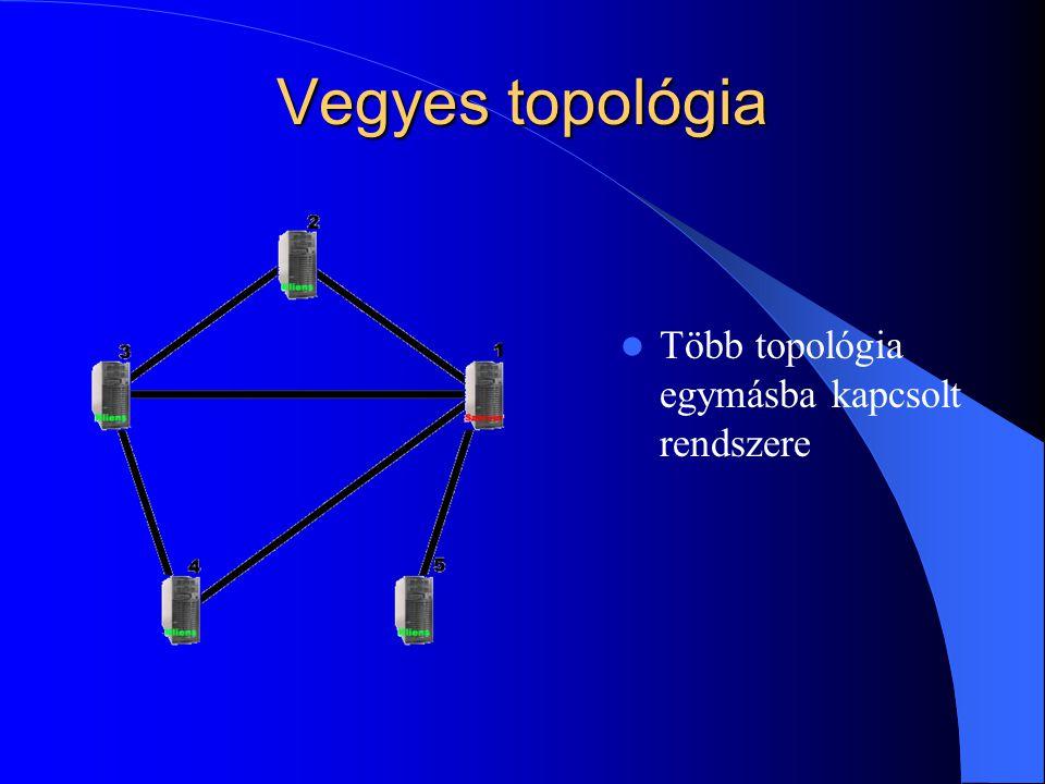 Vegyes topológia  Több topológia egymásba kapcsolt rendszere