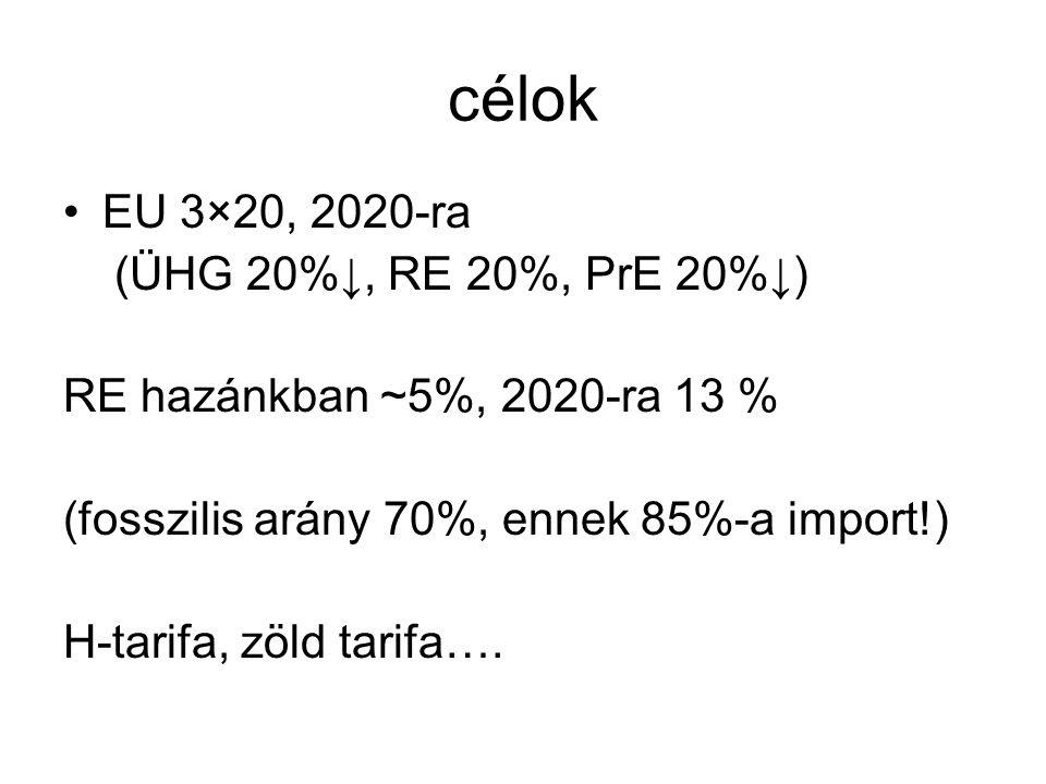 célok •EU 3×20, 2020-ra (ÜHG 20%↓, RE 20%, PrE 20%↓) RE hazánkban ~5%, 2020-ra 13 % (fosszilis arány 70%, ennek 85%-a import!) H-tarifa, zöld tarifa….