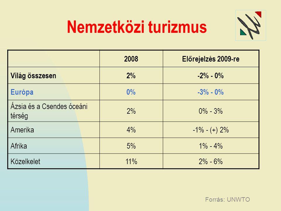 Nemzetközi turizmus 2008Előrejelzés 2009-re Világ összesen2%-2% - 0% Európa0%-3% - 0% Ázsia és a Csendes óceáni térség 2%0% - 3% Amerika4%-1% - (+) 2% Afrika5%1% - 4% Közelkelet11%2% - 6% Forrás: UNWTO