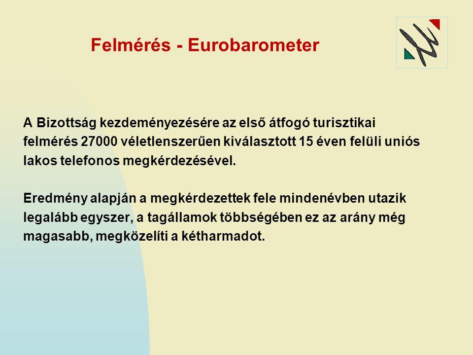 Felmérés - Eurobarometer A Bizottság kezdeményezésére az első átfogó turisztikai felmérés 27000 véletlenszerűen kiválasztott 15 éven felüli uniós lakos telefonos megkérdezésével.