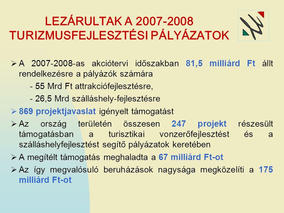  A 2007-2008-as akciótervi időszakban 81,5 milliárd Ft állt rendelkezésre a pályázók számára - 55 Mrd Ft attrakciófejlesztésre, - 26,5 Mrd szálláshely-fejlesztésre  869 projektjavaslat igényelt támogatást  Az ország területén összesen 247 projekt részesült támogatásban a turisztikai vonzerőfejlesztést és a szálláshelyfejlesztést segítő pályázatok keretében  A megítélt támogatás meghaladta a 67 milliárd Ft-ot  Az így megvalósuló beruházások nagysága megközelíti a 175 milliárd Ft-ot LEZÁRULTAK A 2007-2008 TURIZMUSFEJLESZTÉSI PÁLYÁZATOK