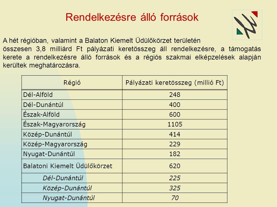 RégióPályázati keretösszeg (millió Ft) Dél-Alföld248 Dél-Dunántúl400 Észak-Alföld600 Észak-Magyarország1105 Közép-Dunántúl414 Közép-Magyarország229 Nyugat-Dunántúl182 Balatoni Kiemelt Üdülőkörzet620 Dél-Dunántúl225 Közép-Dunántúl325 Nyugat-Dunántúl70 Rendelkezésre álló források A hét régióban, valamint a Balaton Kiemelt Üdülőkörzet területén összesen 3,8 milliárd Ft pályázati keretösszeg áll rendelkezésre, a támogatás kerete a rendelkezésre álló források és a régiós szakmai elképzelések alapján kerültek meghatározásra.