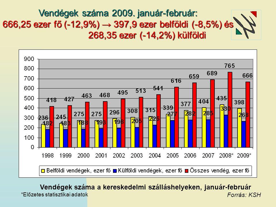 Vendégéjszakák száma a kereskedelmi szálláshelyeken, január-február Vendégéjszakák száma 2009.