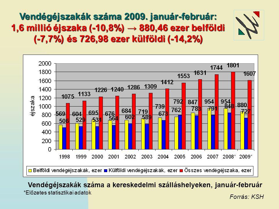 TURISZTIKAI FORRÁSOK A 2009-2010 AKCIÓTERVI IDŐSZAKRA Régiók 2009-2010-ra rendelkezésre álló keretösszeg Attrakciófejlesztés Fogadóképesség fejlesztése Működési háttér fejlesztése Kiemelt projektekre elkülönített keret Milliárd Ft Dél-Alföld 12,98,13,00,21,5 Dél-Dunántúl 12,75,72,51,33,3 Észak-Alföld 20,07,64,50,67,3 Észak-Magyarország 29,511,57,82,08,1 Közép-Dunántúl 8,15,00,81,40,9 Közép-Magyarország 3,41,00,73,91,3 Nyugat-Dunántúl 15,61,26,21,22,48,0 Balaton Kiemelt Üdülőkörzet* 5,74,50,8 Összesen 102,145,120,56,130,4