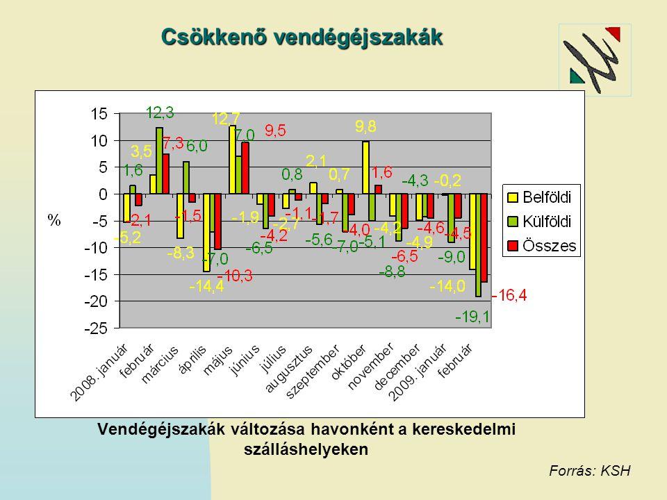 Csökkenő vendégéjszakák Forrás: KSH Vendégéjszakák változása havonként a kereskedelmi szálláshelyeken