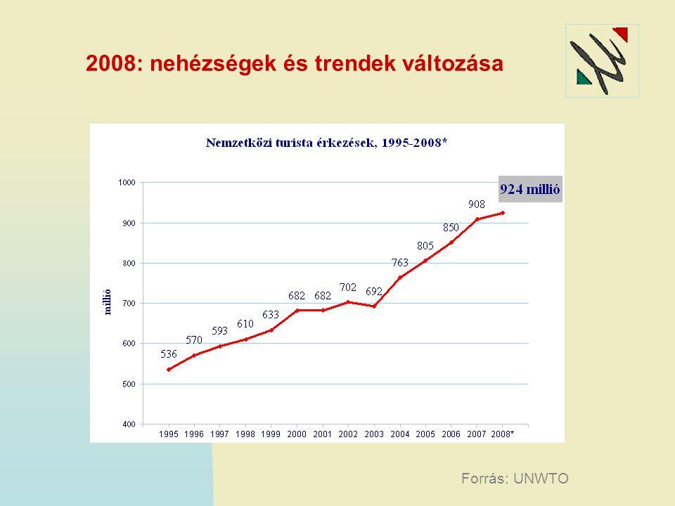 2008: nehézségek és trendek változása Forrás: UNWTO