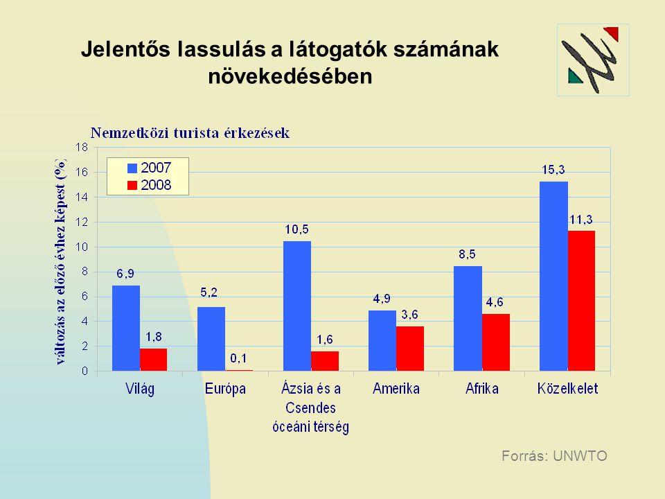 Jelentős lassulás a látogatók számának növekedésében Forrás: UNWTO