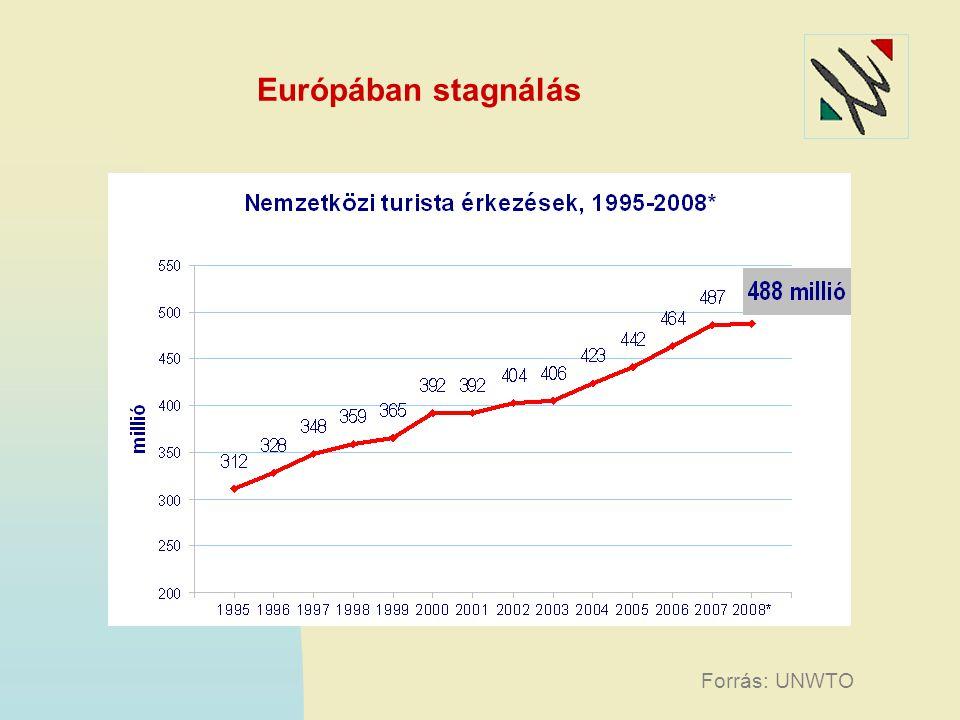 Európában stagnálás Forrás: UNWTO