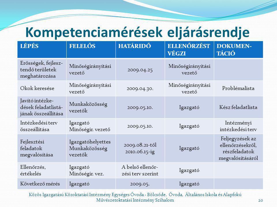 Kompetenciamérések eljárásrendje LÉPÉSFELELŐSHATÁRIDŐ ELLENŐR- ZÉS T VÉGZI DOKUMEN- TÁCIÓ Komp.