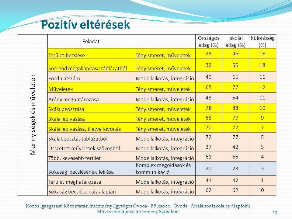 Kompetencia mérés 2008.május Matematika 6.