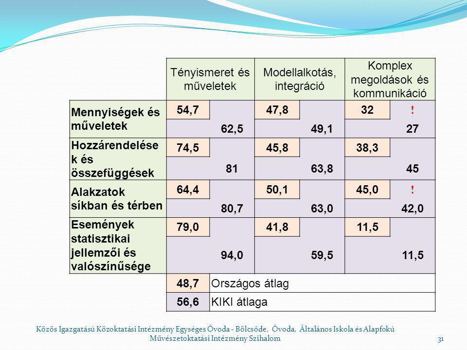 Mennyiségek és műveletek Feladat Országos átlag (%) Iskolai átlag (%) Különb- ség %) Terület kiszámítása Tényismeret, műveletek 4223-19 Térkép arány Komplex megoldások és kommunikáció 3827-11 Különbség egész számokkal Modellalkotás, integráció 3223-9 Mennyiségek kapcsolata Modellalkotás, integráció 1912-7 Fordulatszám átalakítása Modellalkotás, integráció 5146-5 Törtrész meghatározása rajz alapján Modellalkotás, integráció 6562-3 Mennyiségek kapcsolata Modellalkotás, integráció 3431-3 Negatív eltérések 30 Közös Igazgatású Közoktatási Intézmény Egységes Óvoda - Bölcsőde, Óvoda, Általános Iskola és Alapfokú Művészetoktatási Intézmény Szihalom