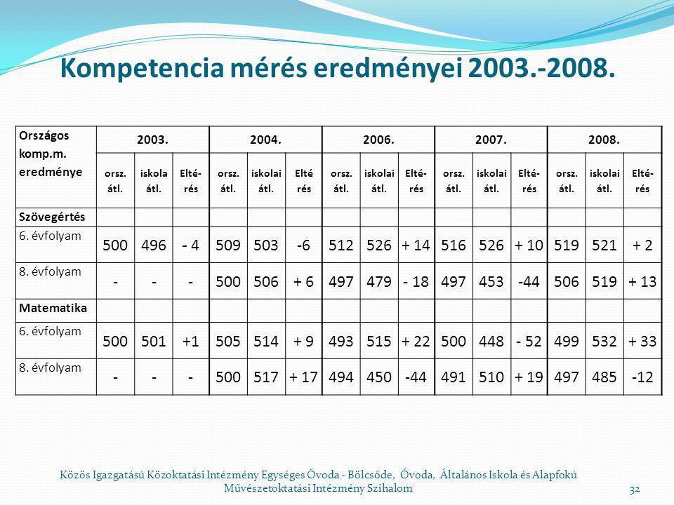 Tényismeret és műveletek Modellalkotás, integráció Komplex megoldások és kommunikáció Mennyiségek és műveletek 54,747,832 .