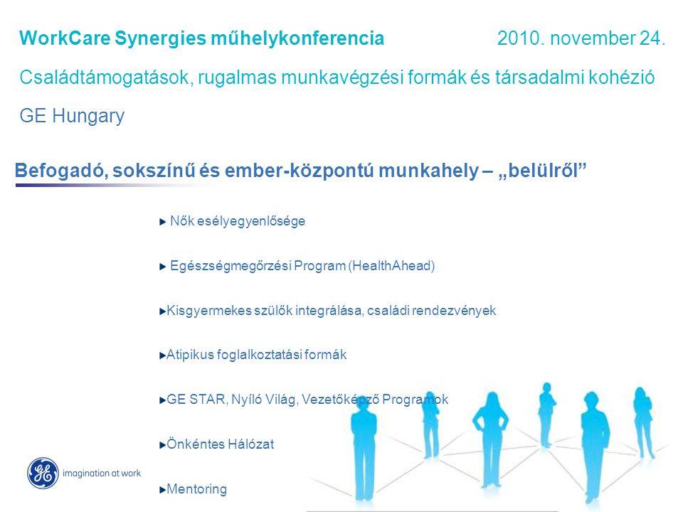 Legjobb női munkahely – díj 2007., 2008., jelölés 2009.