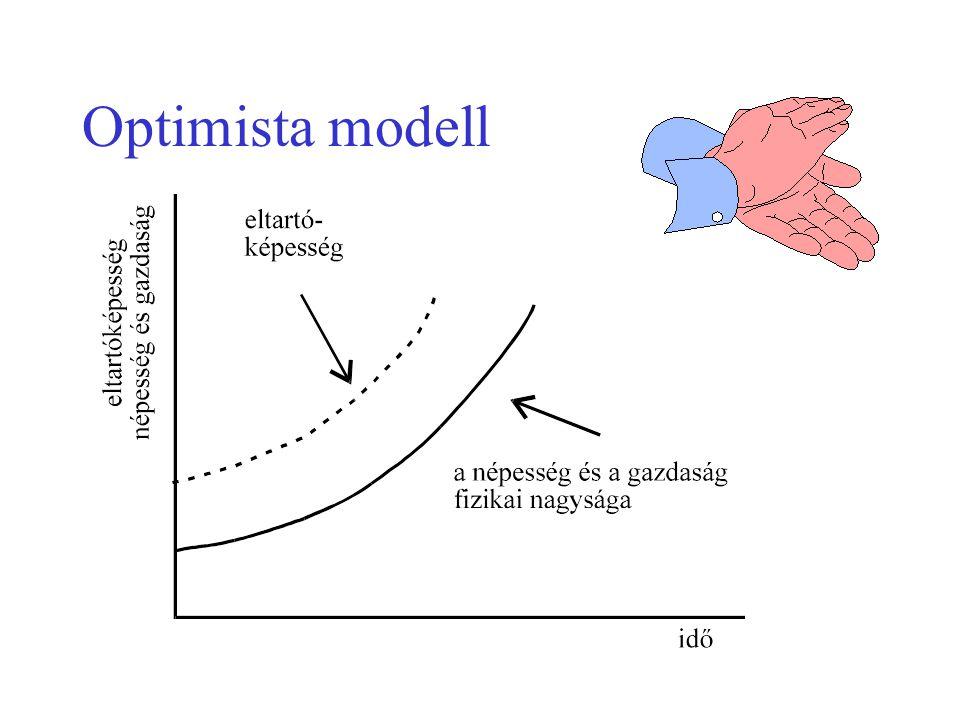 Optimista modell