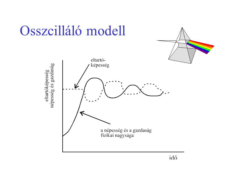Osszcilláló modell