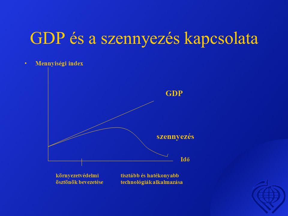 GDP és a szennyezés kapcsolata GDP •Mennyiségi index Idő szennyezés környezetvédelmi ösztönök bevezetése tisztább és hatékonyabb technológiák alkalmazása