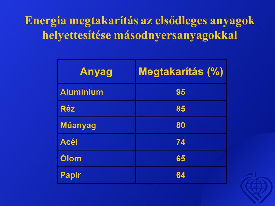 Energia megtakarítás az elsődleges anyagok helyettesítése másodnyersanyagokkal AnyagMegtakarítás (%) Alumínium95 Réz85 Műanyag80 Acél74 Ólom65 Papír64