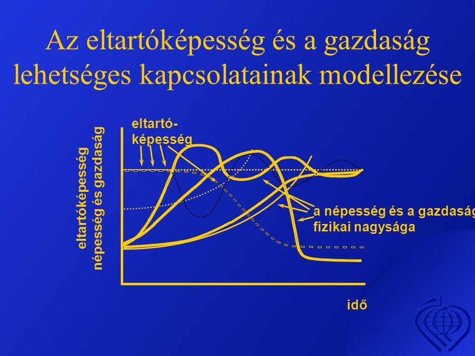 Az eltartóképesség és a gazdaság lehetséges kapcsolatainak modellezése eltartóképesség népesség és gazdaság idő eltartó- képesség a népesség és a gazdaság fizikai nagysága