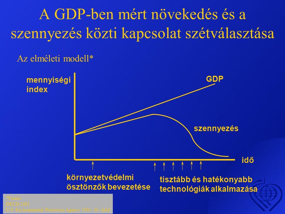 A GDP-ben mért növekedés és a szennyezés közti kapcsolat szétválasztása Az elméleti modell* *Forrás: OECD 1991 U.S.