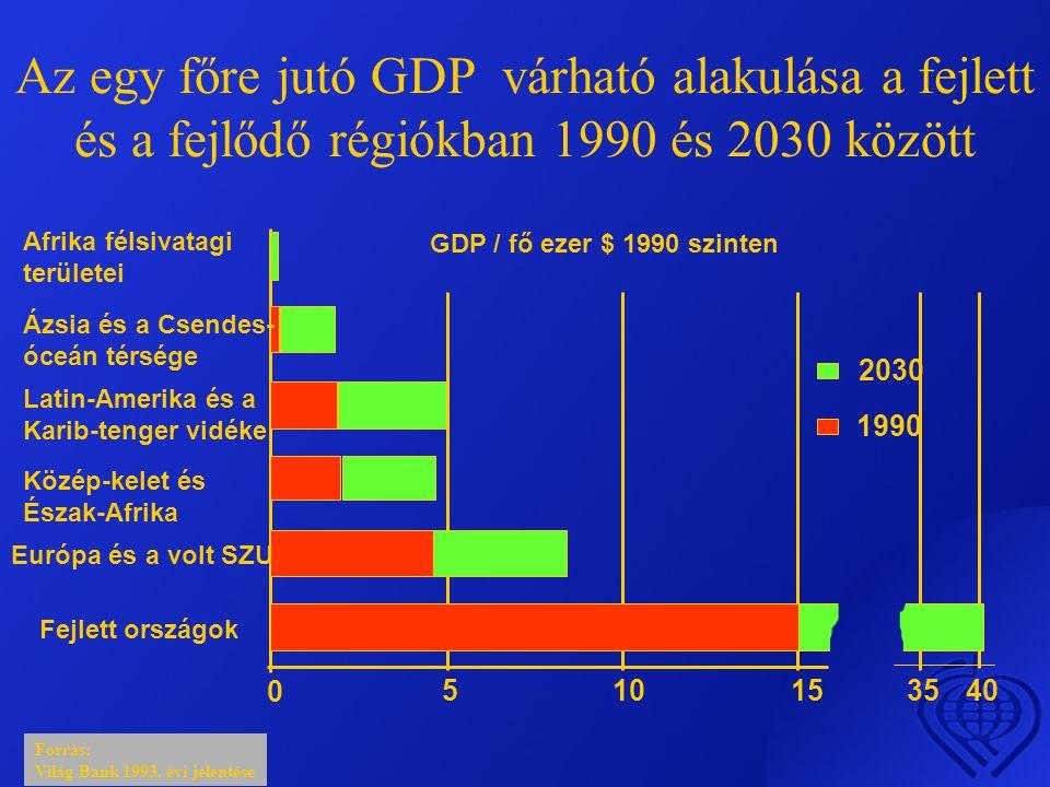 Az egy főre jutó GDP várható alakulása a fejlett és a fejlődő régiókban 1990 és 2030 között Forrás: Világ Bank 1993.