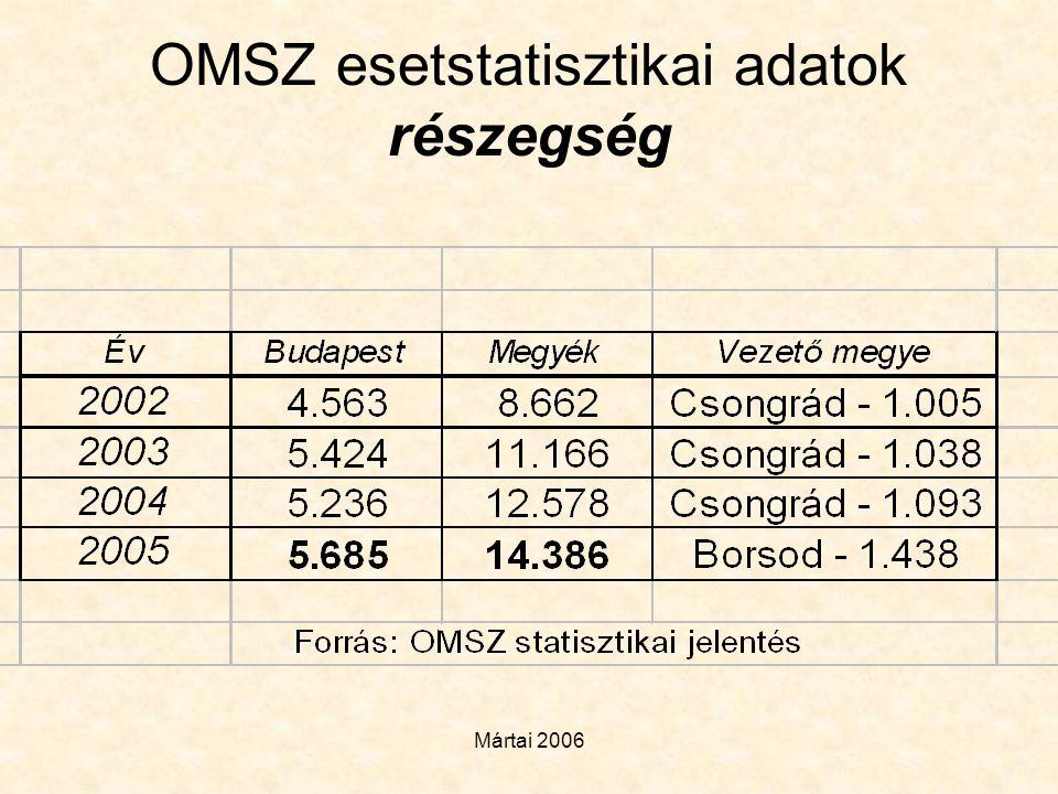 Mártai 2006 OMSZ esetstatisztikai adatok részegség