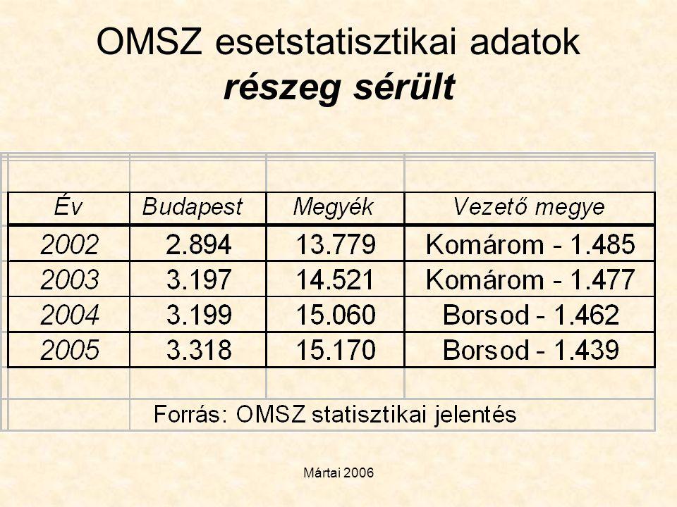Mártai 2006 OMSZ esetstatisztikai adatok részeg sérült