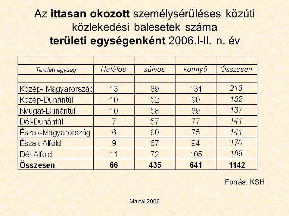 Mártai 2006 Az ittasan okozott személysérüléses közúti közlekedési balesetek száma területi egységenként 2006.I-II. n. év Forrás: KSH