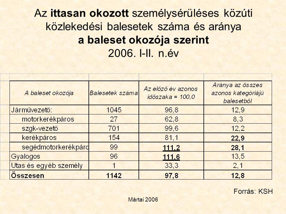 Mártai 2006 Az ittasan okozott személysérüléses közúti közlekedési balesetek száma és aránya a baleset okozója szerint 2006. I-II. n.év Forrás: KSH