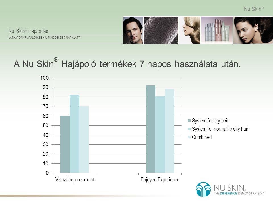 Nu Skin ® Hajápolás LÁTHATÓAN FIATALOSABB HAJ MINDÖSSZE 7 NAP ALATT Nu Skin ® A Nu Skin ® Hajápoló termékek 7 napos használata után.