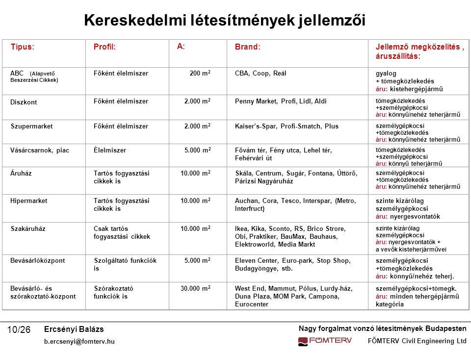 Nagy forgalmat vonzó létesítmények Budapesten FŐMTERV Civil Engineering Ltd Ercsényi Balázs b.ercsenyi@fomterv.hu 10/26 Típus:Profil: A:A:Brand:Jellemző megközelítés áruszállítás: ABC (Alapvető Beszerzési Cikkek) Főként élelmiszer 200 m 2 CBA, Coop, Reálgyalog + tömegközlekedés áru: kistehergépjármű Diszkont Főként élelmiszer 2.000 m 2 Penny Market, Profi, Lidl, Aldi tömegközlekedés +személygépkocsi áru: könnyű/nehéz teherjármű Szupermarket Főként élelmiszer 2.000 m 2 Kaiser's-Spar, Profi-Smatch, Plus személygépkocsi +tömegközlekedés áru: könnyű/nehéz teherjármű Vásárcsarnok, piacÉlelmiszer5.000 m 2 Fővám tér, Fény utca, Lehel tér, Fehérvári út tömegközlekedés +személygépkocsi áru: könnyű teherjármű ÁruházTartós fogyasztási cikkek is 10.000 m 2 Skála, Centrum, Sugár, Fontana, Úttörő, Párizsi Nagyáruház személygépkocsi +tömegközlekedés áru: könnyű/nehéz teherjármű HipermarketTartós fogyasztási cikkek is 10.000 m 2 Auchan, Cora, Tesco, Interspar, (Metro, Interfruct) szinte kizárólag személygépkocsi áru: nyergesvontatók SzakáruházCsak tartós fogyasztási cikkek 10.000 m 2 Ikea, Kika, Sconto, RS, Brico Strore, Obi, Praktiker, BauMax, Bauhaus, Elektroworld, Media Markt szinte kizárólag személygépkocsi áru: nyergesvontatók + a vevők kisteherjárművei BevásárlóközpontSzolgáltató funkciók is 5.000 m 2 Eleven Center, Euro-park, Stop Shop, Budagyöngye, stb.