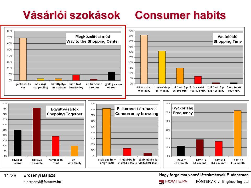 Nagy forgalmat vonzó létesítmények Budapesten FŐMTERV Civil Engineering Ltd Ercsényi Balázs b.ercsenyi@fomterv.hu 11/26 Vásárlói szokások Consumer habits