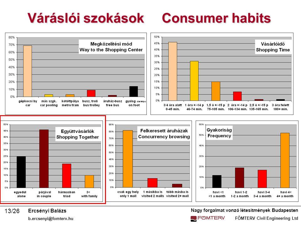 Nagy forgalmat vonzó létesítmények Budapesten FŐMTERV Civil Engineering Ltd Ercsényi Balázs b.ercsenyi@fomterv.hu 13/26 Váráslói szokások Consumer habits