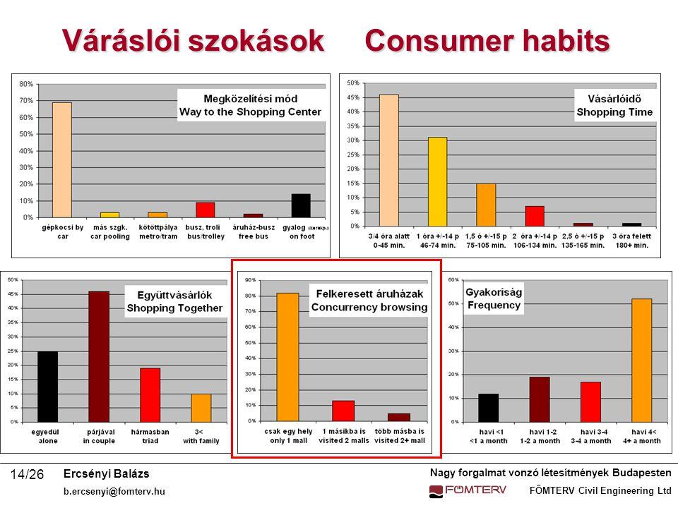 Nagy forgalmat vonzó létesítmények Budapesten FŐMTERV Civil Engineering Ltd Ercsényi Balázs b.ercsenyi@fomterv.hu 14/26 Váráslói szokások Consumer habits