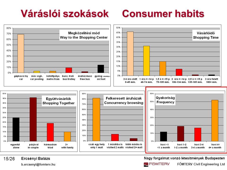 Nagy forgalmat vonzó létesítmények Budapesten FŐMTERV Civil Engineering Ltd Ercsényi Balázs b.ercsenyi@fomterv.hu 15/26 Váráslói szokások Consumer habits