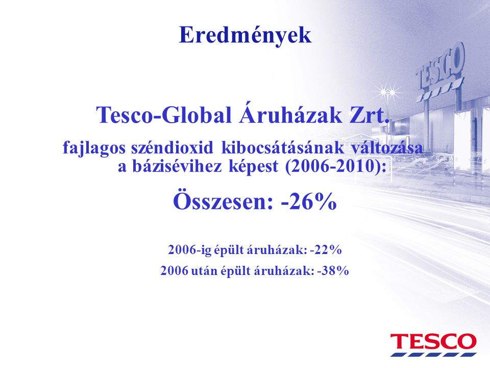Eredmények Tesco-Global Áruházak Zrt. fajlagos széndioxid kibocsátásának változása a bázisévihez képest (2006-2010): Összesen: -26% 2006-ig épült áruh