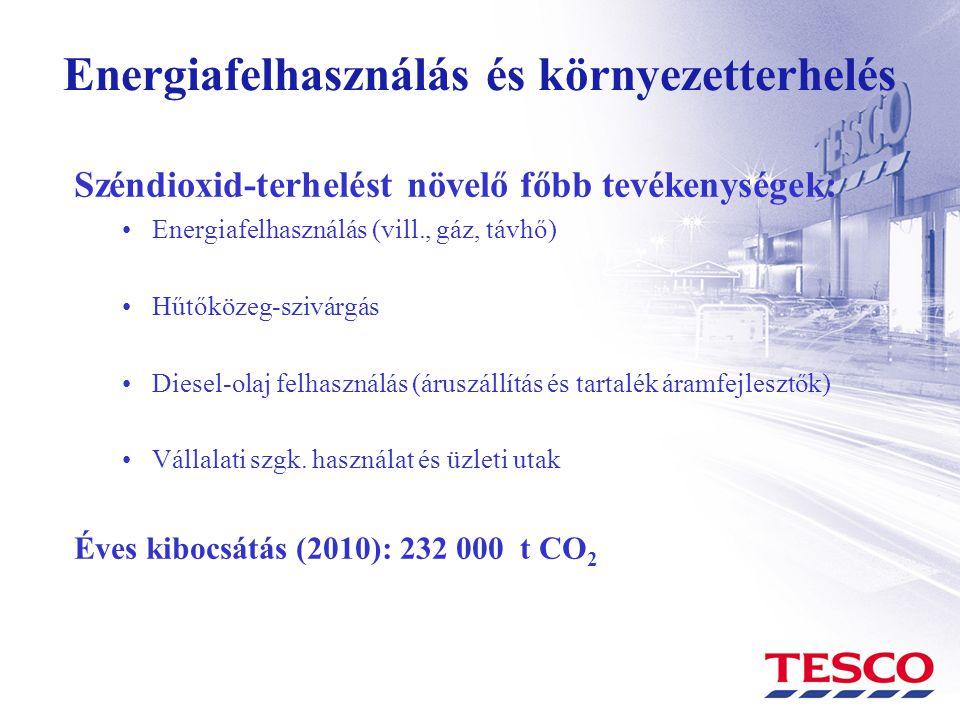 Energiafelhasználás és környezetterhelés Széndioxid-terhelést növelő főbb tevékenységek: •Energiafelhasználás (vill., gáz, távhő) •Hűtőközeg-szivárgás