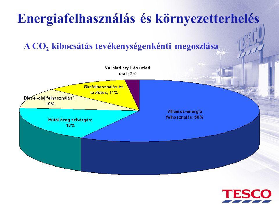 Energiafelhasználás és környezetterhelés A CO 2 kibocsátás tevékenységenkénti megoszlása