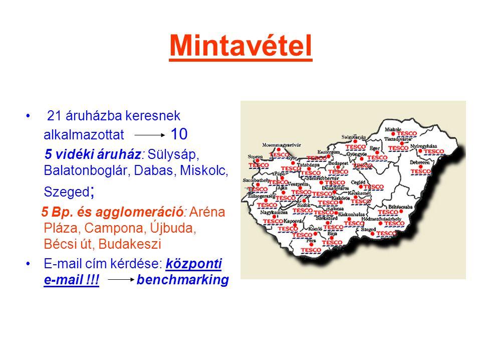 Mintavétel • 21 áruházba keresnek alkalmazottat 10 5 vidéki áruház: Sülysáp, Balatonboglár, Dabas, Miskolc, Szeged ; 5 Bp. és agglomeráció: Aréna Pláz