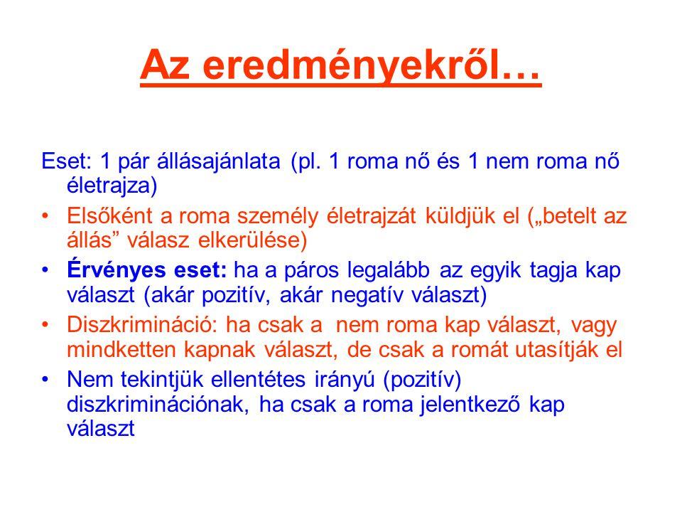 """Az eredményekről… Eset: 1 pár állásajánlata (pl. 1 roma nő és 1 nem roma nő életrajza) •Elsőként a roma személy életrajzát küldjük el (""""betelt az állá"""