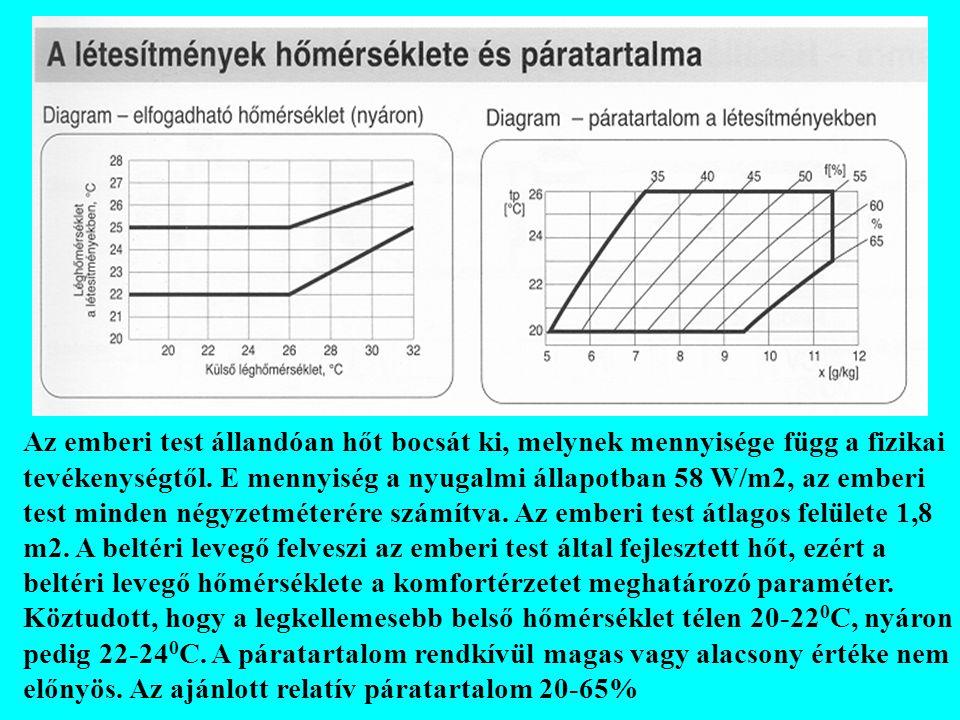 Légsebesség a tartózkodási zónában: Az ajánlott lég sebesség 24 0 C hőmérsékletnél 0,15 m/s az emberek számára szolgáló tartózkodási zónában (azaz a helyiség padlójától mért 1,8 m magasságig és az oldalfalaktól 0,15 m távolságig terjedő zónában).