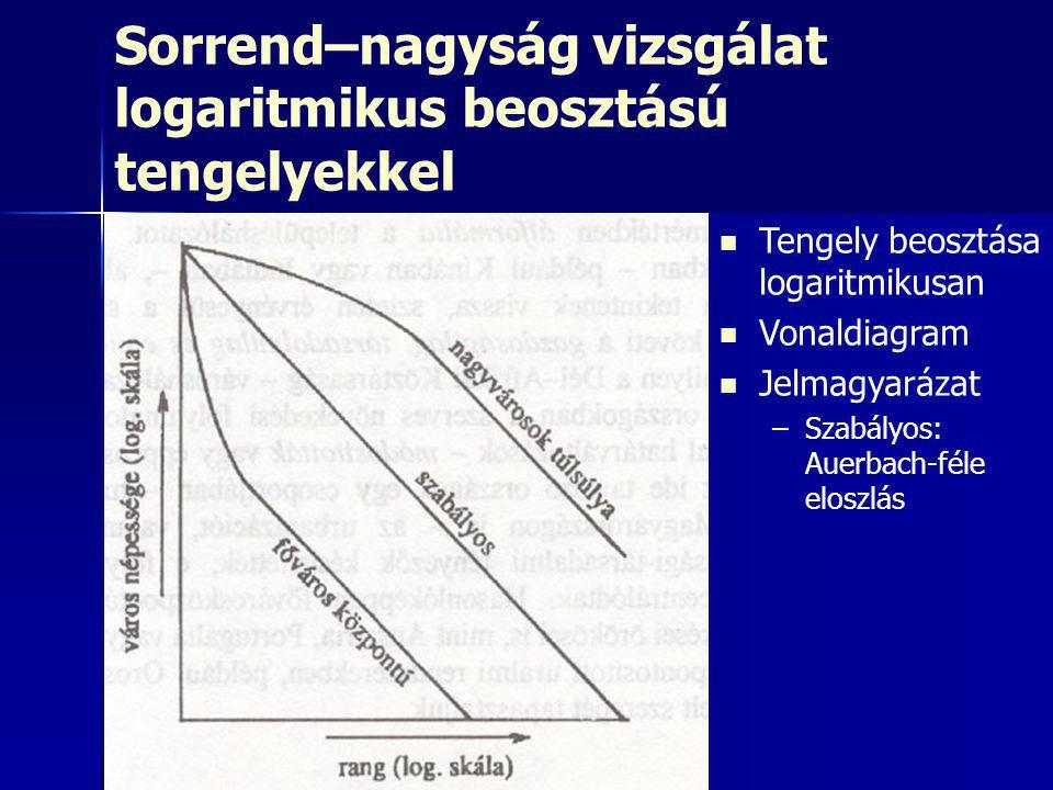 Sorrend–nagyság vizsgálat logaritmikus beosztású tengelyekkel   Tengely beosztása logaritmikusan   Vonaldiagram   Jelmagyarázat – –Szabályos: Auerbach-féle eloszlás