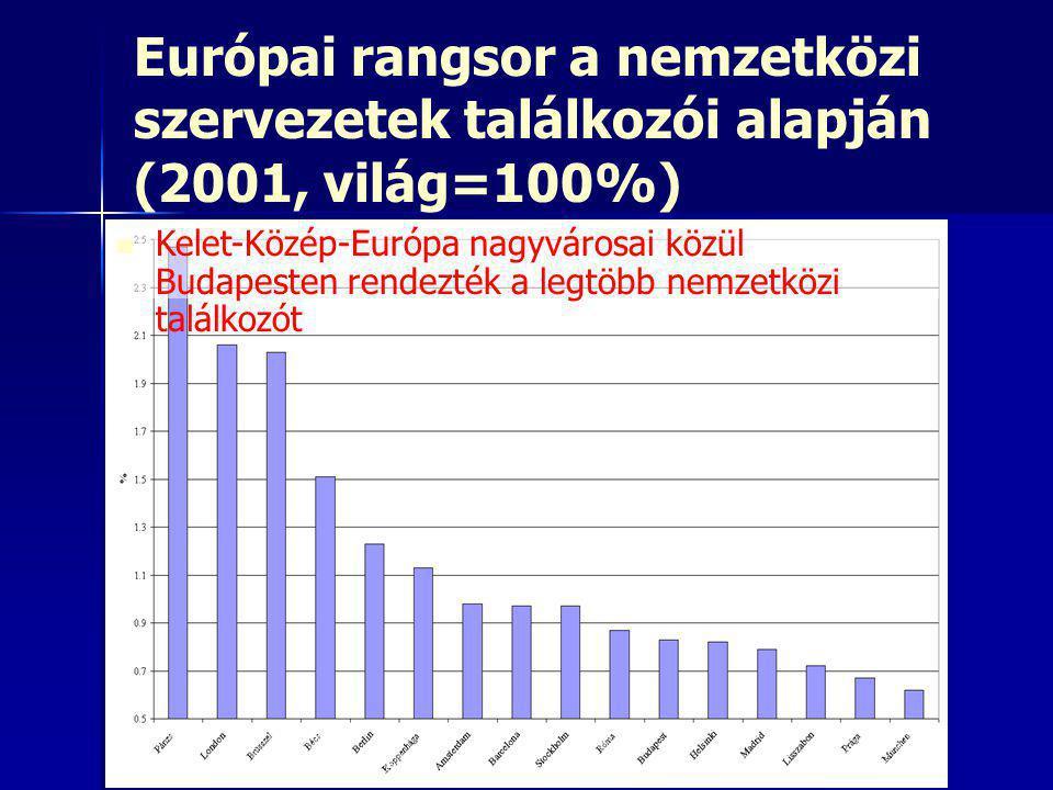 Európai rangsor a nemzetközi szervezetek találkozói alapján (2001, világ=100%)   Kelet-Közép-Európa nagyvárosai közül Budapesten rendezték a legtöbb nemzetközi találkozót